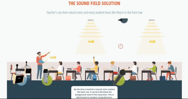 Sound field explained