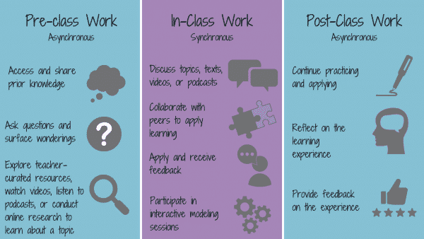 Ideas for pre, in, and post class work.